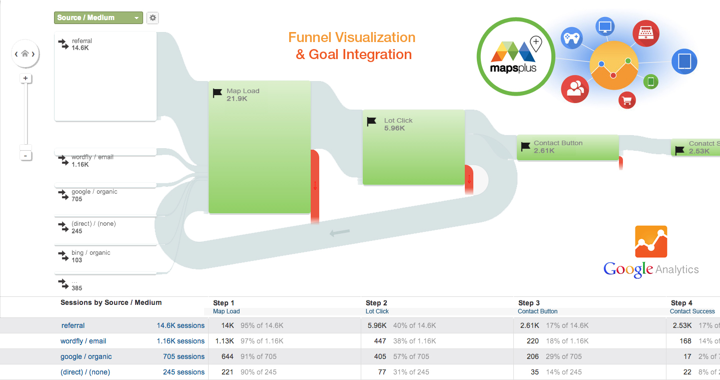 Google Analytics Funnel Visualization mockup May 6 2015